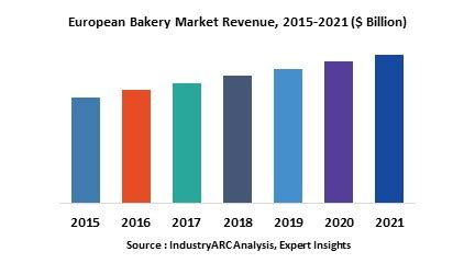 Essay on a bakery distribution channel